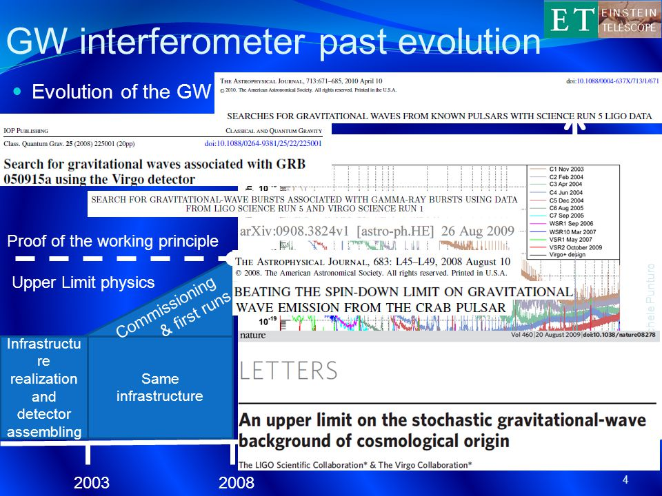 Detection distance (a.u.) GW interferometer past evolution Evolution of the GW detectors (Virgo example): 2003 Infrastructu re realization and detector assembling 2008 Same infrastructure Proof of the working principle Commissioning & first runs 4 ET-Michele Punturo year Upper Limit physics