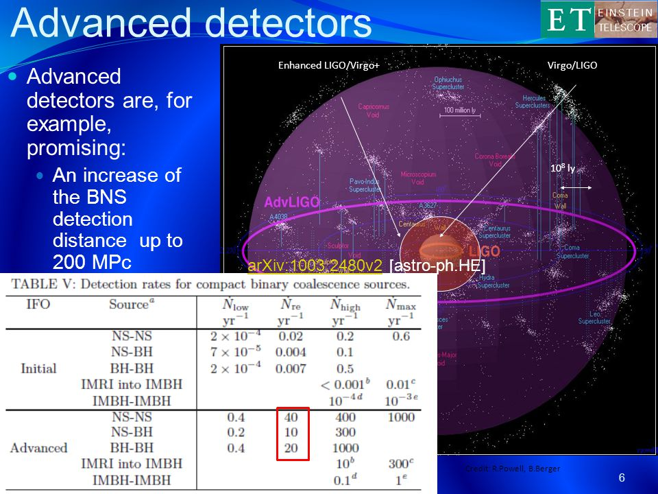 Advanced detectors 6 ET-Michele Punturo Advanced detectors are, for example, promising: An increase of the BNS detection distance up to 200 MPc 10 8 ly Enhanced LIGO/Virgo+Virgo/LIGO Credit: R.Powell, B.Berger Adv.