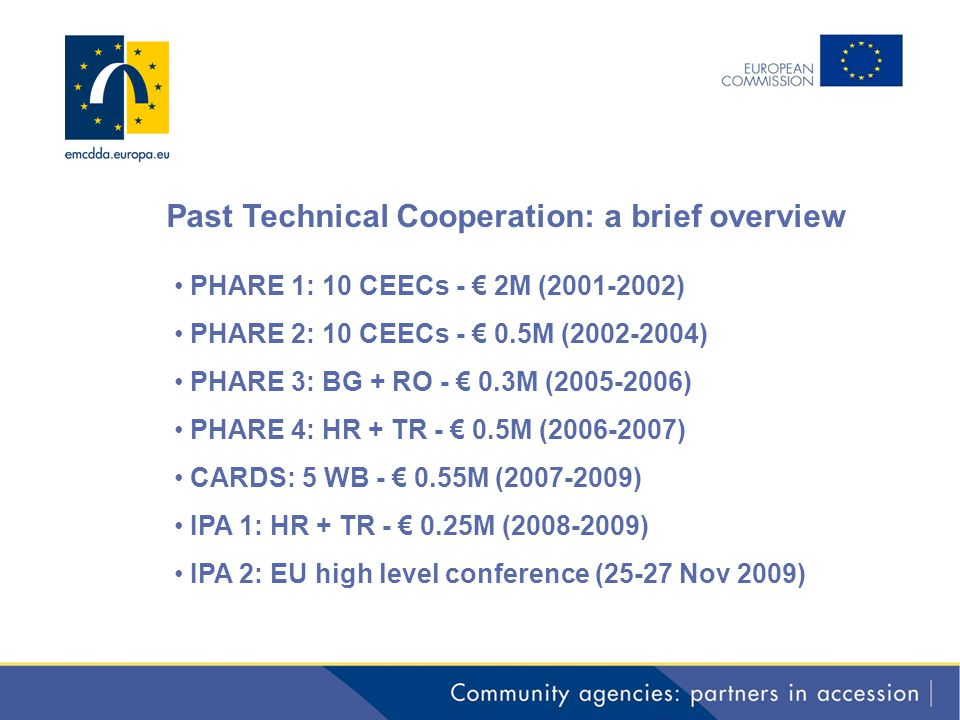 Past Technical Cooperation: a brief overview PHARE 1: 10 CEECs - € 2M (2001-2002) PHARE 2: 10 CEECs - € 0.5M (2002-2004) PHARE 3: BG + RO - € 0.3M (2005-2006) PHARE 4: HR + TR - € 0.5M (2006-2007) CARDS: 5 WB - € 0.55M (2007-2009) IPA 1: HR + TR - € 0.25M (2008-2009) IPA 2: EU high level conference (25-27 Nov 2009)