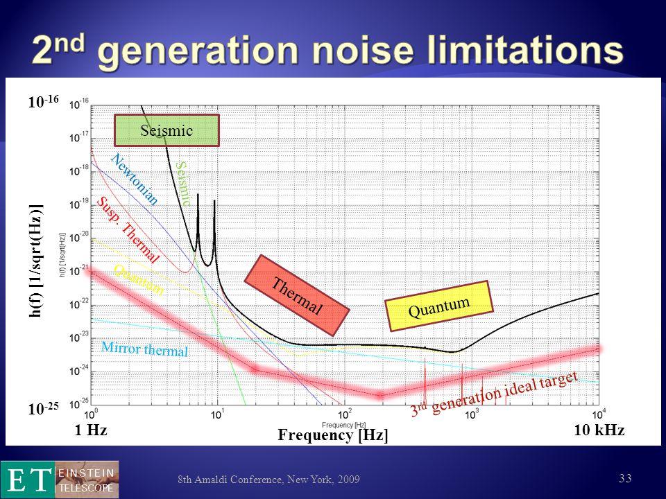 8th Amaldi Conference, New York, 2009 33 10 -25 10 -16 h(f) [1/sqrt(Hz)] Frequency [Hz] 1 Hz10 kHz Seismic Thermal Quantum Seismic Newtonian Susp.