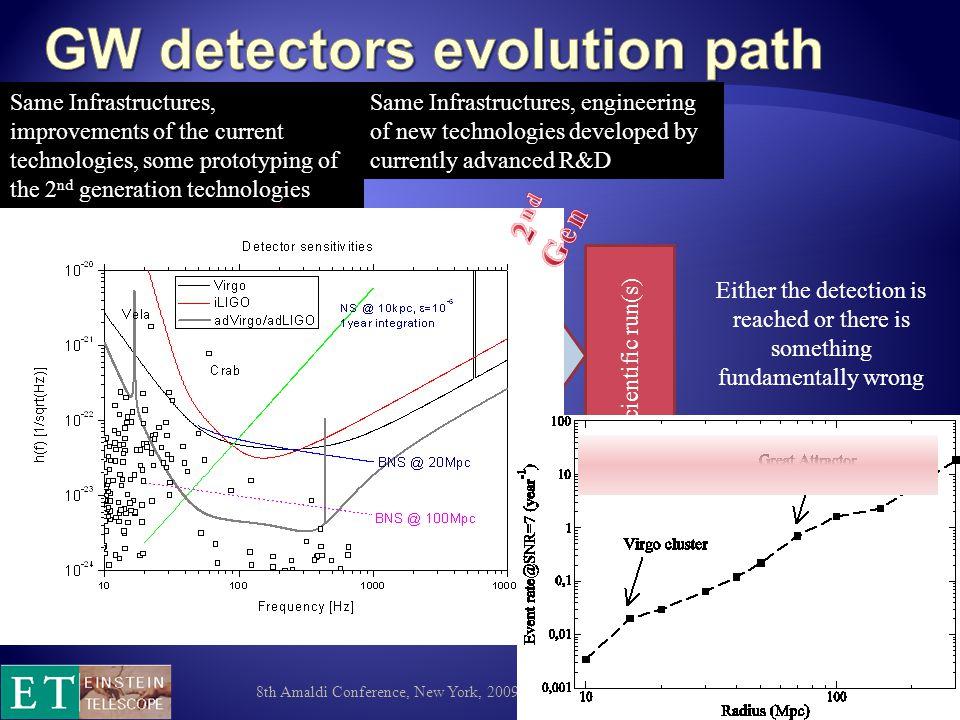 8th Amaldi Conference, New York, 2009 35 SourceSymbolSpectral densityCrucial Parameters Coating brownian T, 1/w,  coat Bulk brownian T, 1/w,  sub Coating Thermoelastic T 2, 1/w 2,  coat Bulk Thermoelastic T 2, 1/w 3,  sub Coating Thermorefractive T 2, 1/w 2,  Bulk thermorefractive T 2, 1/w 2,  Credits: J.Franc et al.