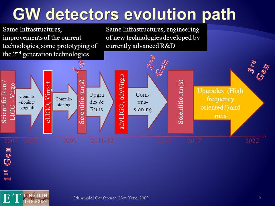  Upper limit SNR estimated 26 advLIGO ET: ~ × 10 8th Amaldi Conference, New York, 2009