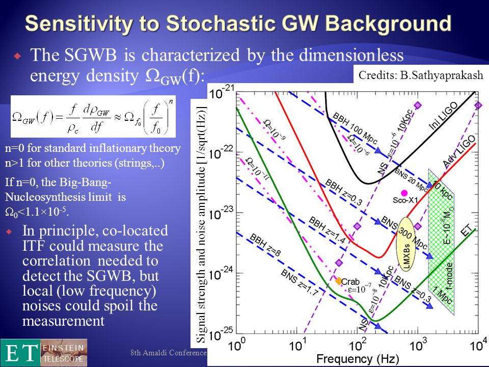 8th Amaldi Conference, New York, 2009 59 Signal strength and noise amplitude [1/sqrt(Hz)] Credits: B.Sathyaprakash If n=0, the Big-Bang- Nucleosynthesis limit is  0 <1.1×10 -5.