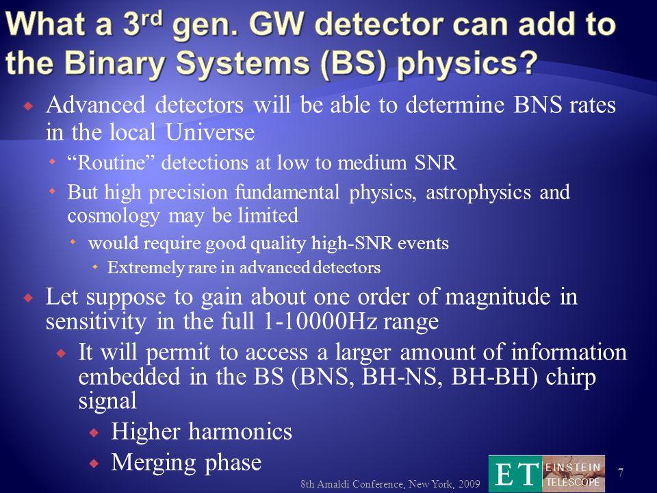 8th Amaldi Conference, New York, 2009 28 10 -25 10 -16 h(f) [1/sqrt(Hz)] Frequency [Hz] 1 Hz10 kHz Seismic Thermal Quantum Seismic Newtonian Susp.