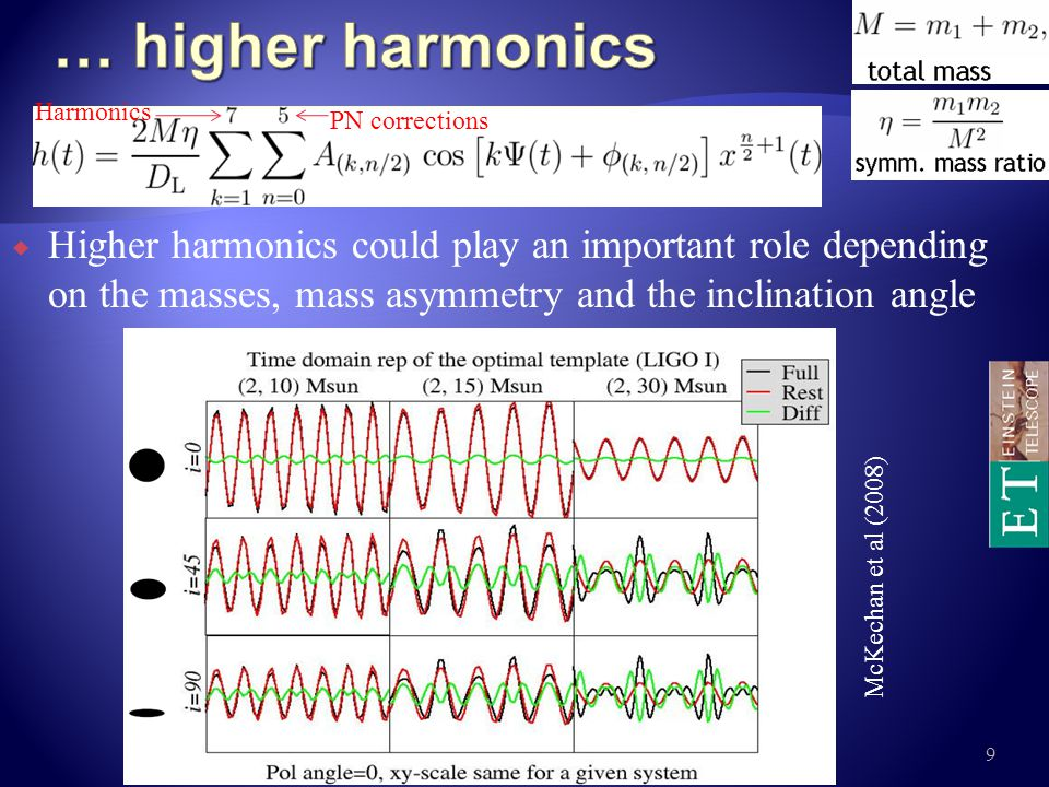 The first consequence of the higher harmonics is a richer spectrum of the signal detected by the ITF 8th Amaldi Conference, New York, 2009 10 McKechan et al (2008) Plots normalized to LIGO I Dominant harmonic 5 harmonics