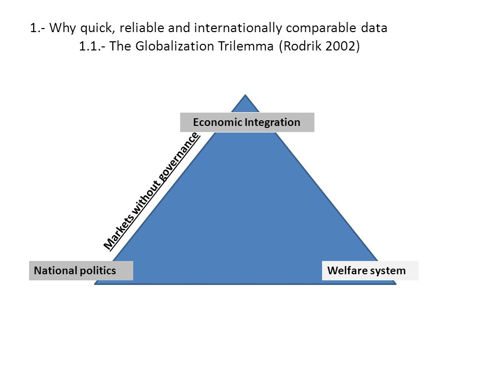 1.- Why quick, reliable and internationally comparable data 1.1.- The Globalization Trilemma (Rodrik 2002) Economic Integration National politicsWelfa