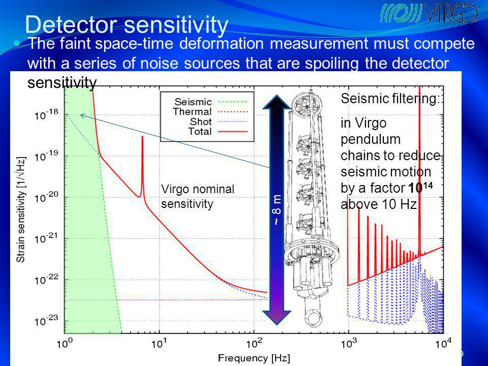Detector sensitivity COMPSTAR 2011: GW detectors19 The faint space-time deformation measurement must compete with a series of noise sources that are spoiling the detector sensitivity Seismic filtering: in Virgo pendulum chains to reduce seismic motion by a factor 10 14 above 10 Hz Virgo nominal sensitivity ~ 8 m