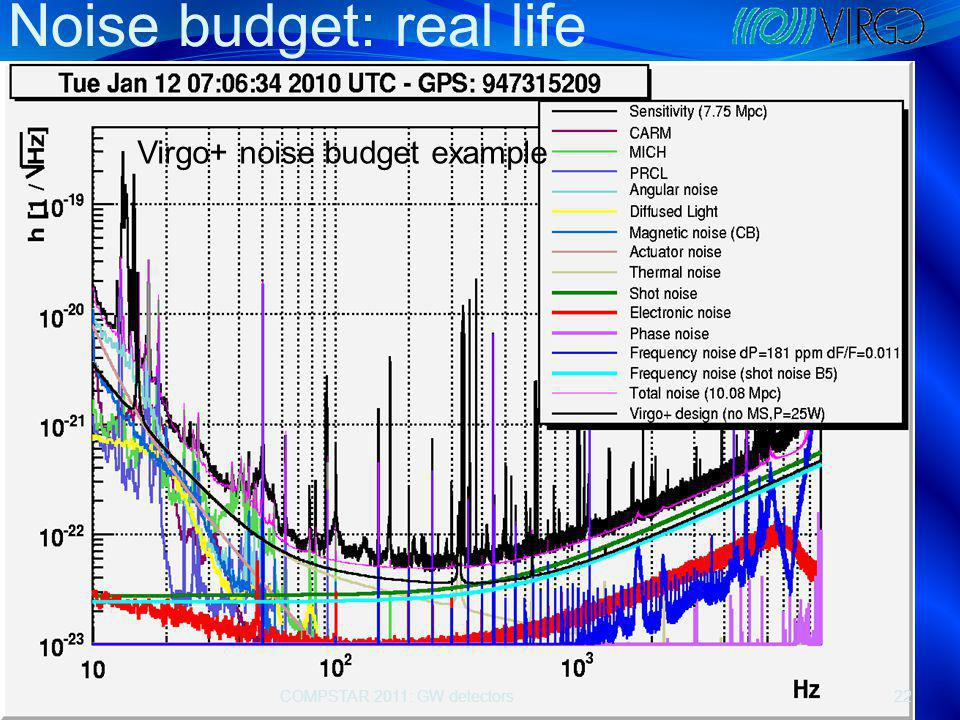 Noise budget: real life COMPSTAR 2011: GW detectors22 Virgo+ noise budget example