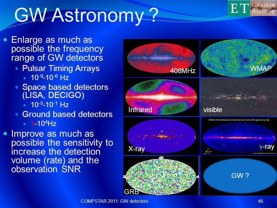 GW Astronomy .