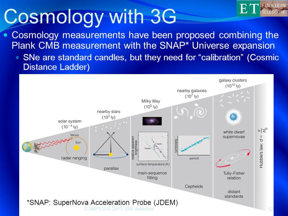 Cosmology with 3G Cosmology measurements have been proposed combining the Plank CMB measurement with the SNAP* Universe expansion SNe are standard candles, but they need for calibration (Cosmic Distance Ladder) COMPSTAR 2011: GW detectors52 *SNAP: SuperNova Acceleration Probe (JDEM)