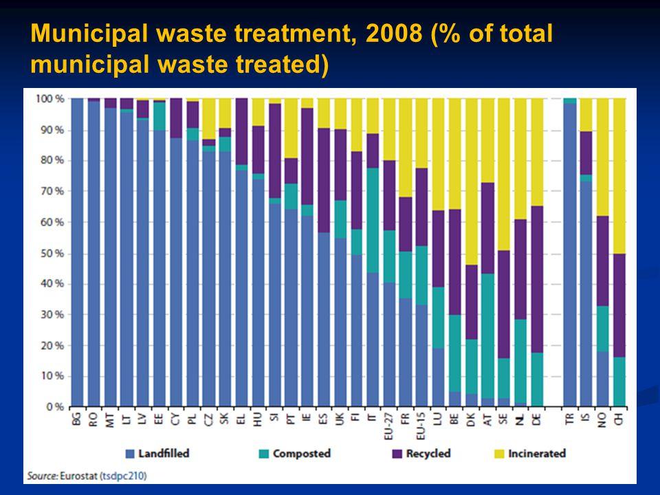 Municipal waste treatment, 2008 (% of total municipal waste treated)