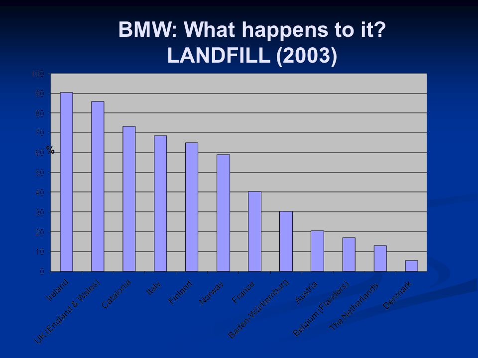 BMW: What happens to it LANDFILL (2003)