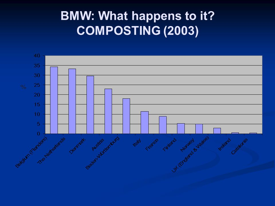 BMW: What happens to it COMPOSTING (2003)