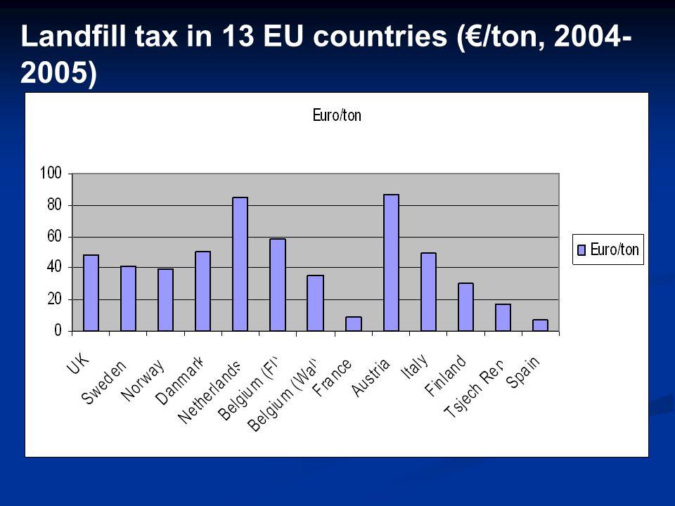Landfill tax in 13 EU countries (€/ton, 2004- 2005)