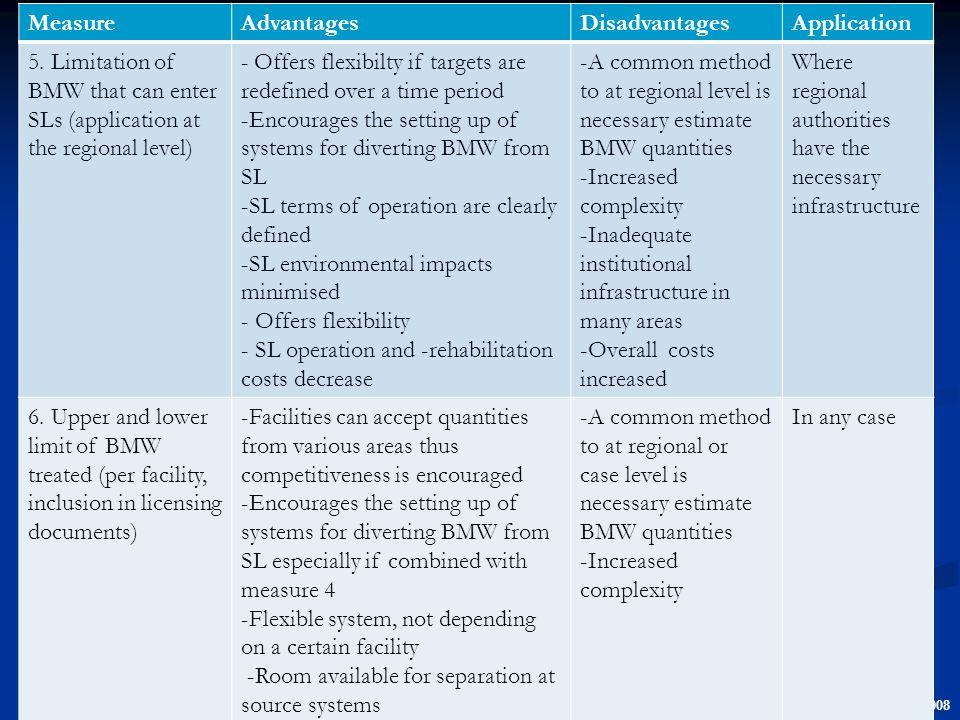 Lasaridi et al. 2008 MeasureAdvantagesDisadvantagesApplication 5.