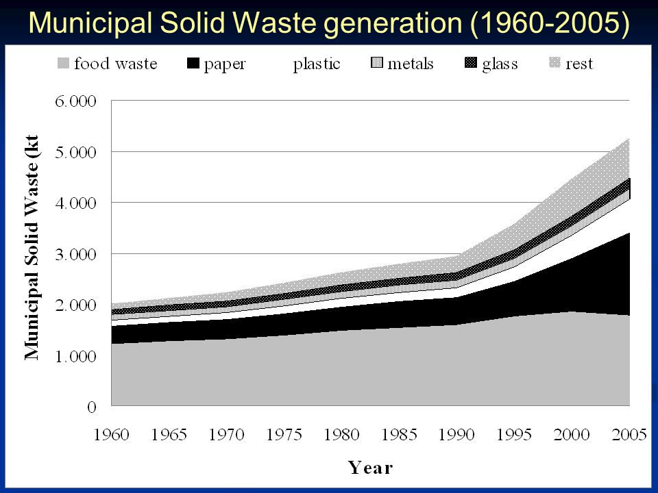 Municipal Solid Waste generation (1960-2005)