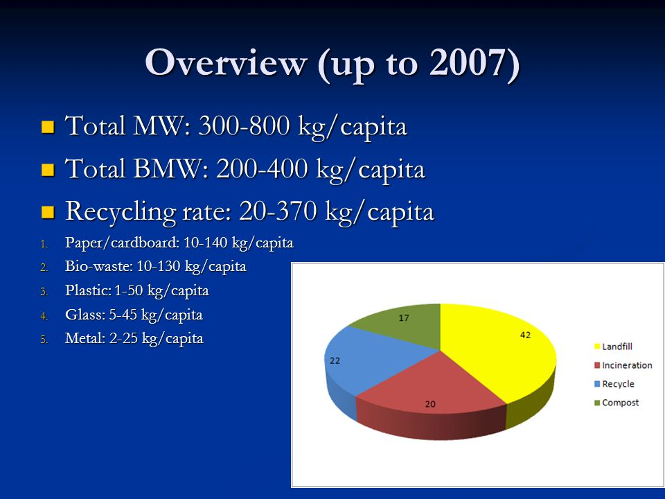 Overview (up to 2007) Total MW: 300-800 kg/capita Total MW: 300-800 kg/capita Total BMW: 200-400 kg/capita Total BMW: 200-400 kg/capita Recycling rate: 20-370 kg/capita Recycling rate: 20-370 kg/capita 1.