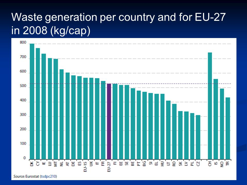 Waste generation per country and for EU-27 in 2008 (kg/cap)