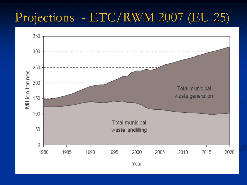 Projections - ETC/RWM 2007 (EU 25)