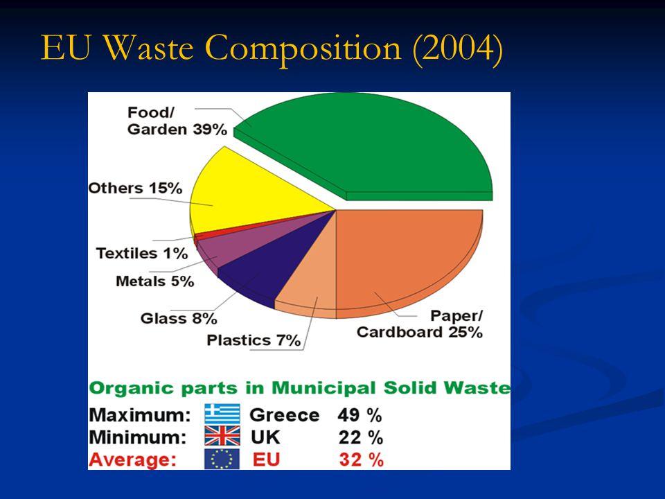 EU Waste Composition (2004)