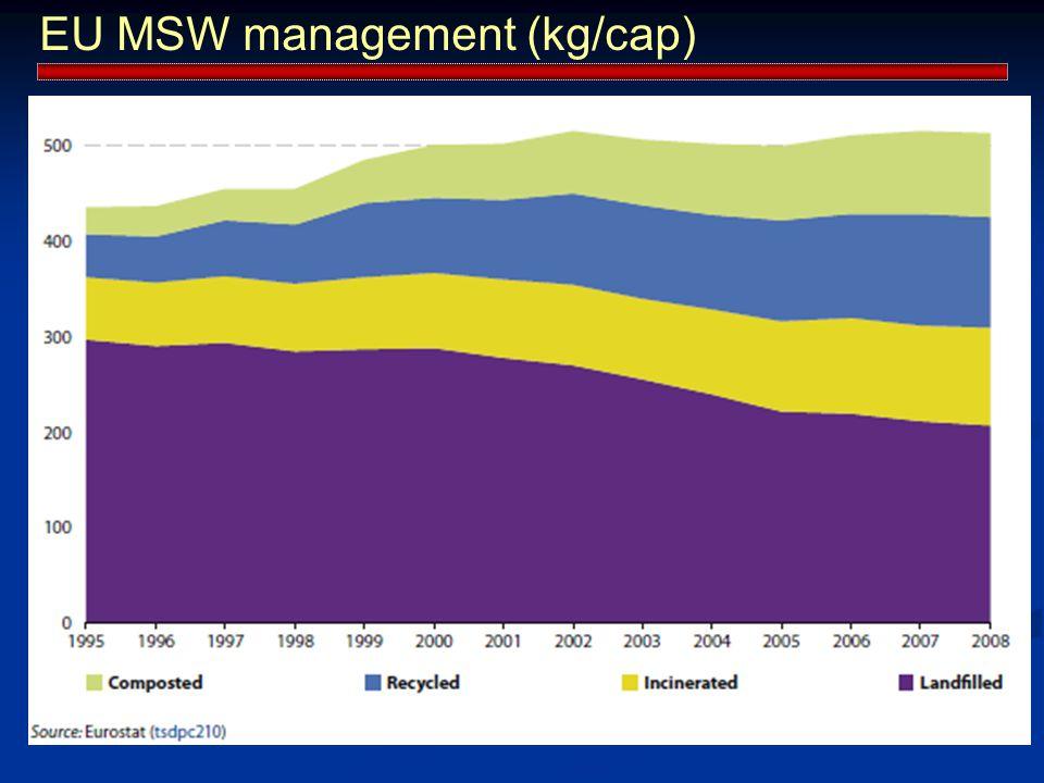 EU MSW management (kg/cap)