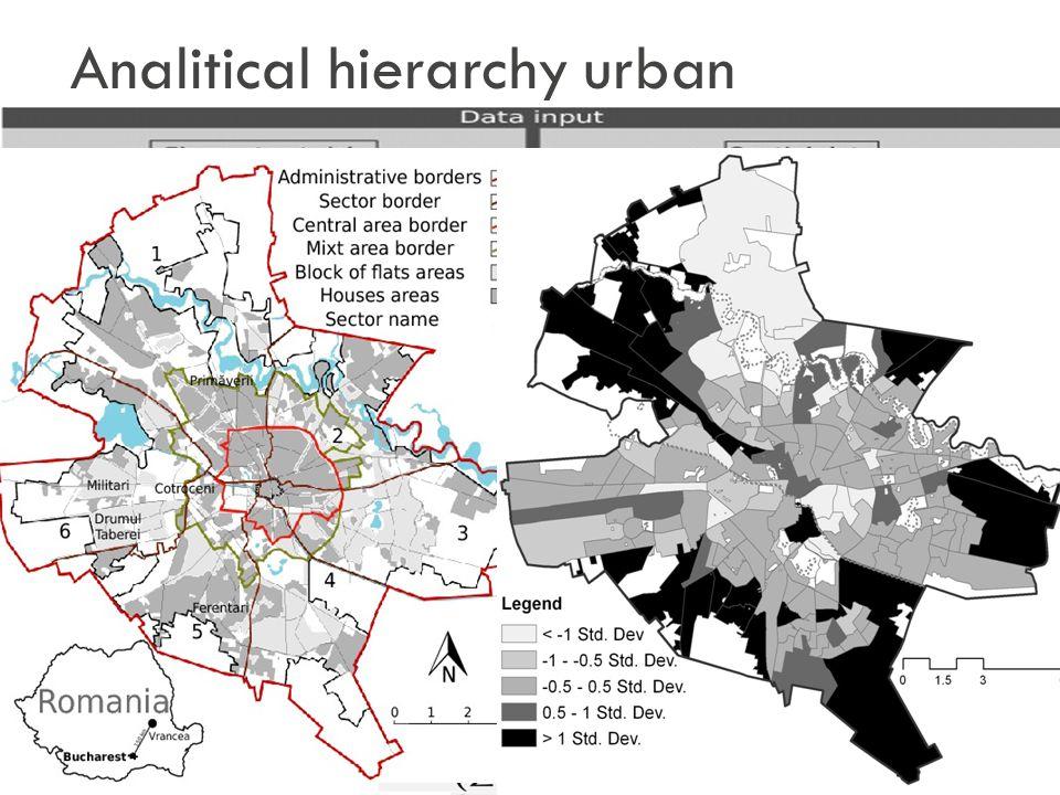 Analitical hierarchy urban