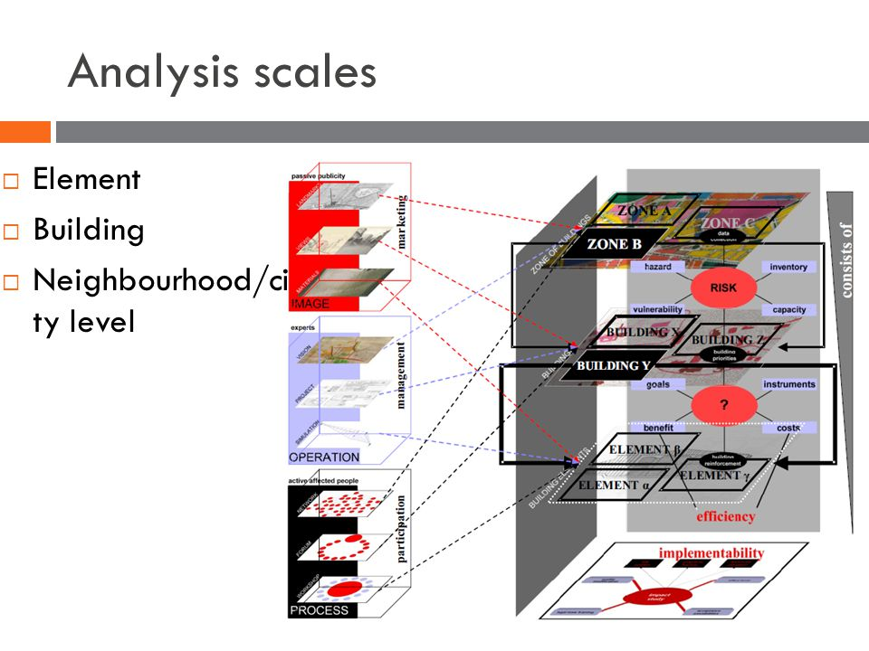 Analysis scales  Element  Building  Neighbourhood/ci ty level