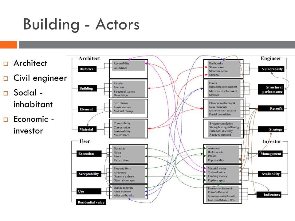 Building - Actors  Architect  Civil engineer  Social - inhabitant  Economic - investor