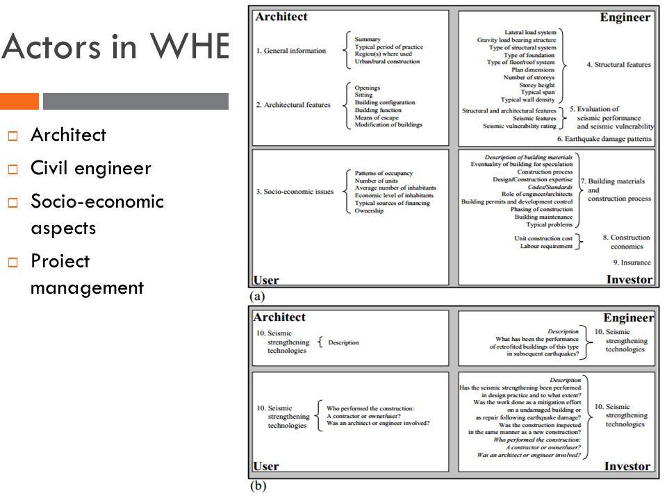 Actors in WHE  Architect  Civil engineer  Socio-economic aspects  Proiect management