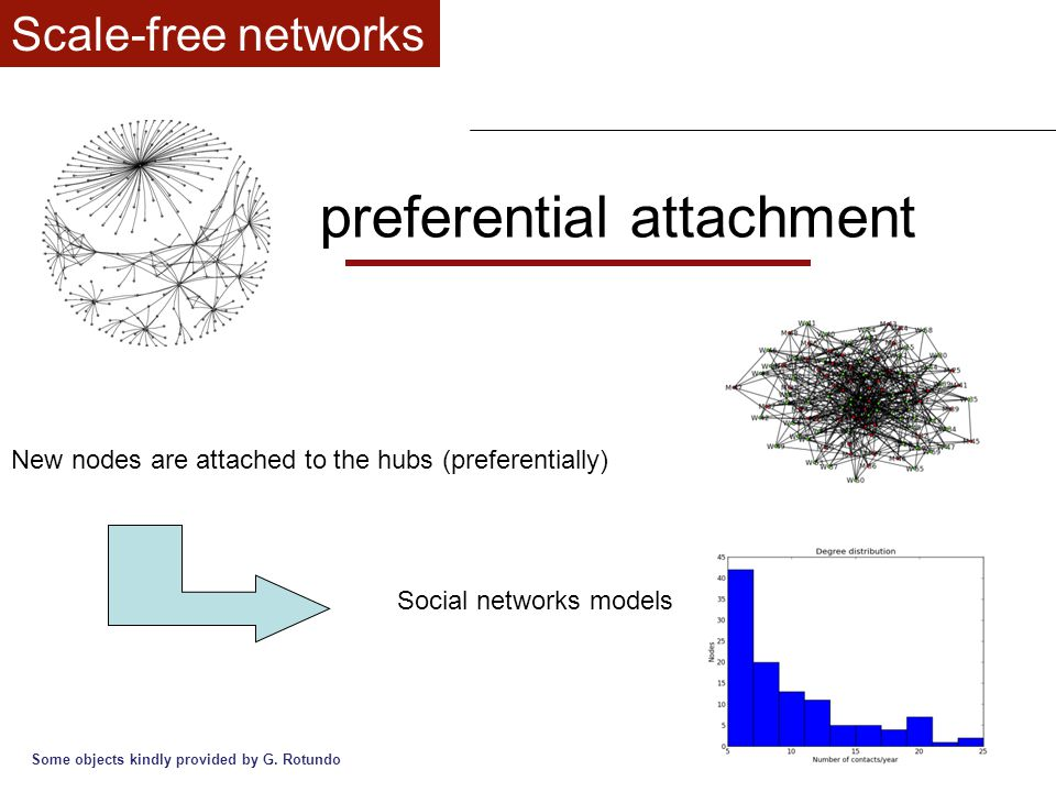 preferential attachment New nodes are attached to the hubs (preferentially) Scale-free networks Social networks models Some objects kindly provided by G.