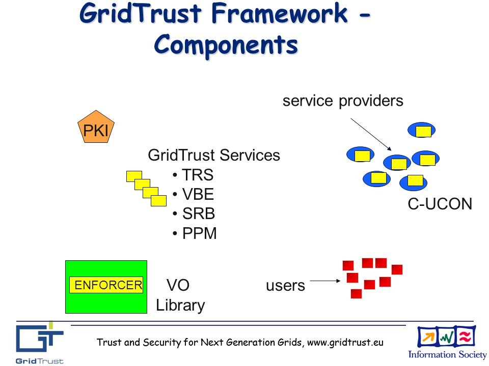 Trust and Security for Next Generation Grids, www.gridtrust.eu GridTrust Framework - Components service providers users PKI GridTrust Services TRS VBE