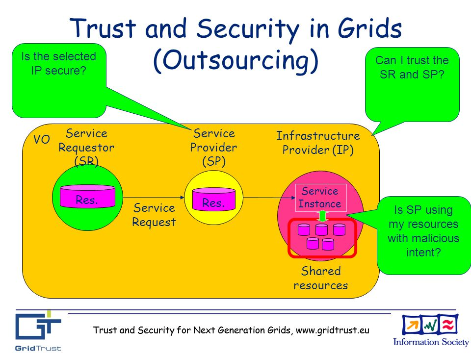 Trust and Security for Next Generation Grids, www.gridtrust.eu Trust and Security in Grids (Outsourcing) Res. Service Provider (SP) Service Requestor