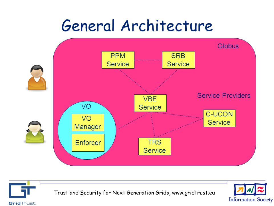 Trust and Security for Next Generation Grids, www.gridtrust.eu General Architecture PPM Service SRB Service VBE Service TRS Service Globus Service Pro