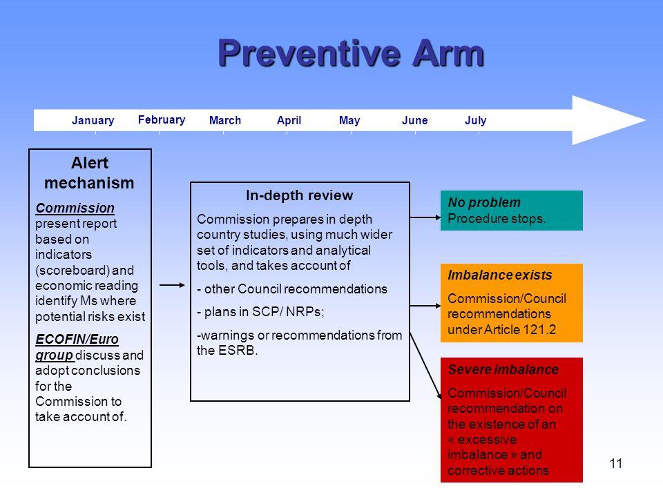 11 JanuaryMarchApril February MayJuneJuly Preventive Arm Alert mechanism Commission present report based on indicators (scoreboard) and economic readi