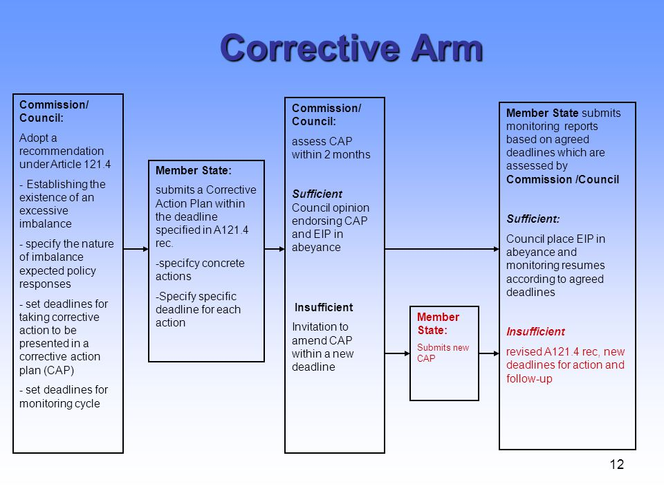 12 Corrective Arm Commission/ Council: Adopt a recommendation under Article 121.4 - Establishing the existence of an excessive imbalance - specify the