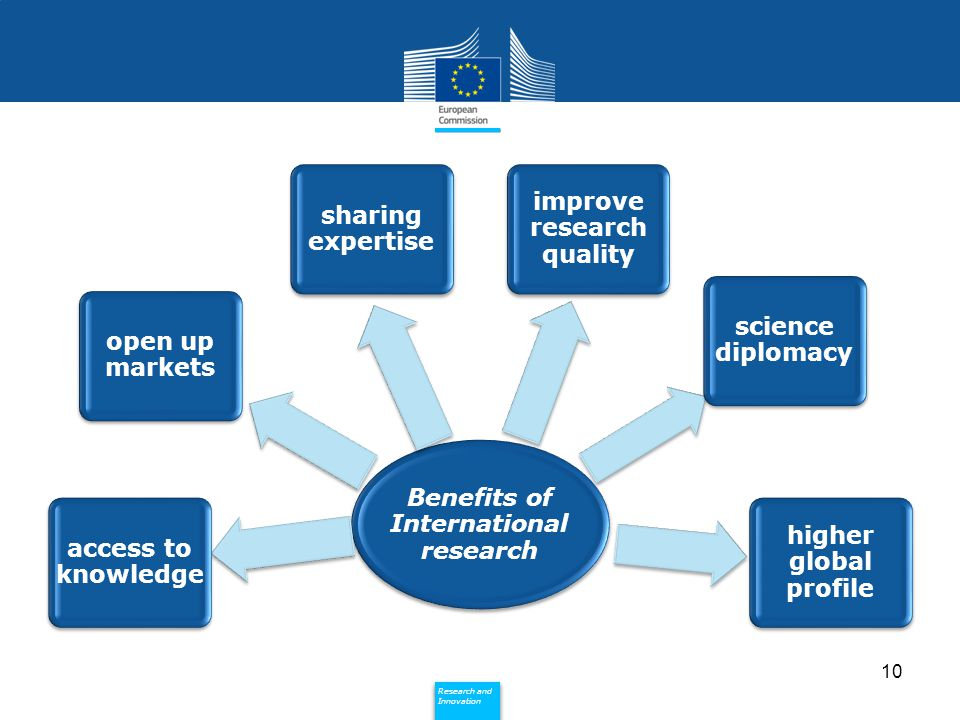 Policy Research and Innovation Research and Innovation Benefits of International research access to knowledge open up markets sharing expertise improve research quality science diplomacy higher global profile 10