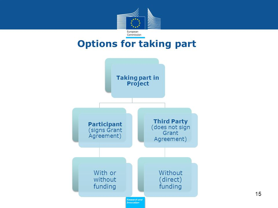 Policy Research and Innovation Research and Innovation Options for taking part Taking part in Project Participant (signs Grant Agreement) With or without funding Third Party (does not sign Grant Agreement) Without (direct) funding 15
