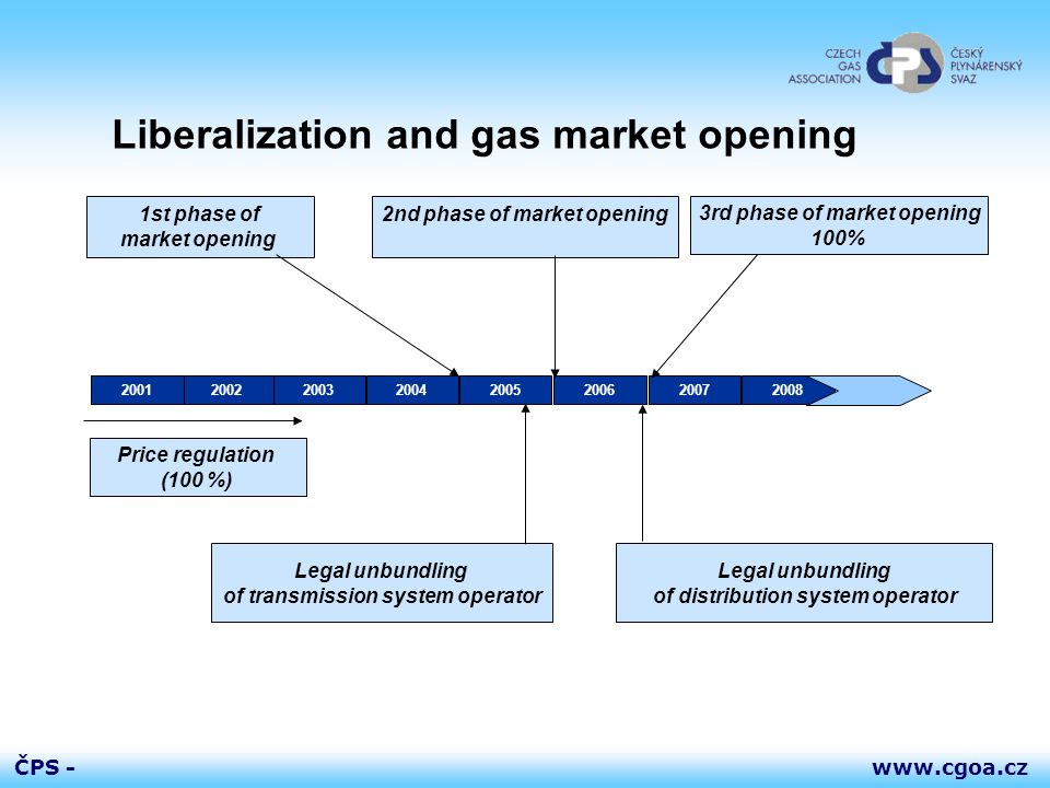 www.cgoa.czČPS - Liberalization and gas market opening 2nd phase of market opening 20022001200320042005200620072008 1st phase of market opening Price regulation (100 %) 3rd phase of market opening 100% Legal unbundling of distribution system operator Legal unbundling of transmission system operator