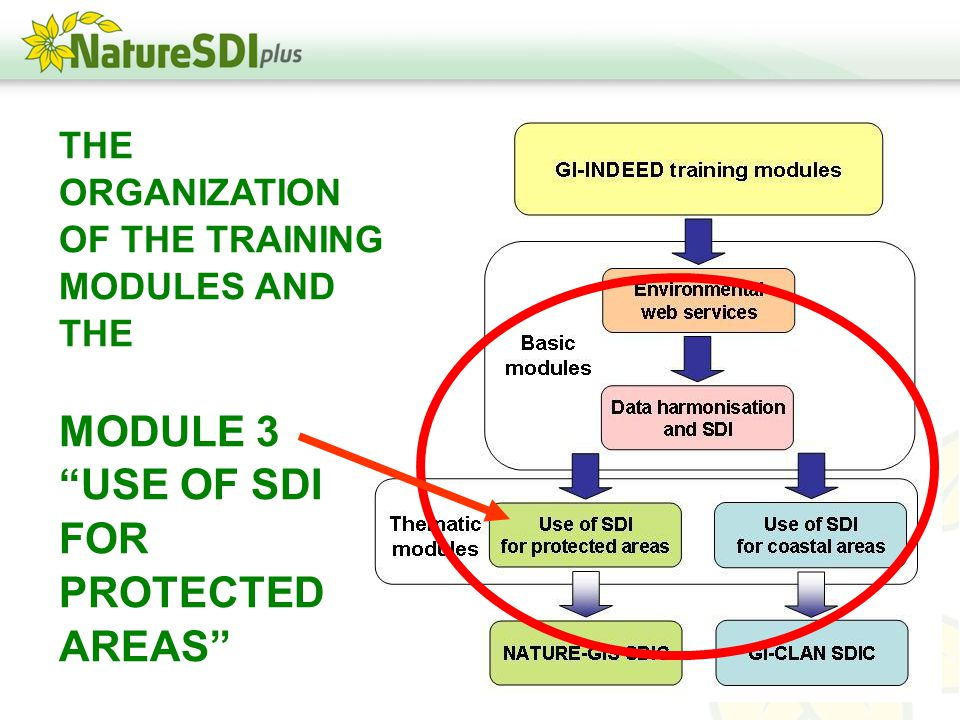 THE ORGANIZATION OF THE TRAINING MODULES AND THE MODULE 3 USE OF SDI FOR PROTECTED AREAS