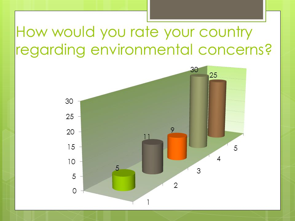 How would you rate your country regarding environmental concerns?