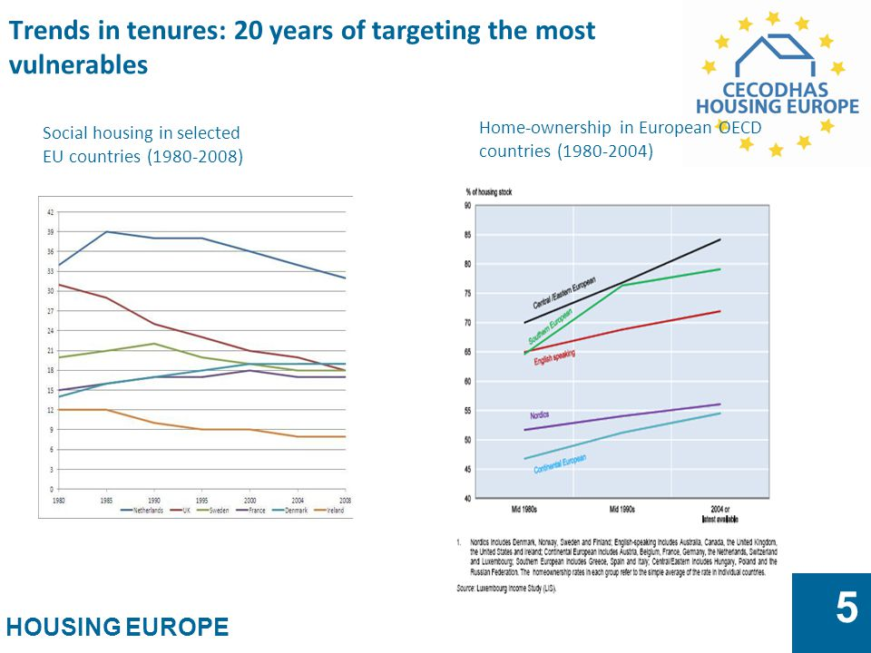 HOUSING EUROPE 5 Trends in tenures: 20 years of targeting the most vulnerables Home-ownership in European OECD countries (1980-2004) Social housing in selected EU countries (1980-2008)