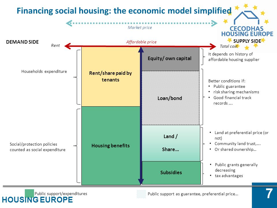HOUSING EUROPE 7 Affordable price Financing social housing: the economic model simplified Market price Rent/share paid by tenants Housing benefits Equ