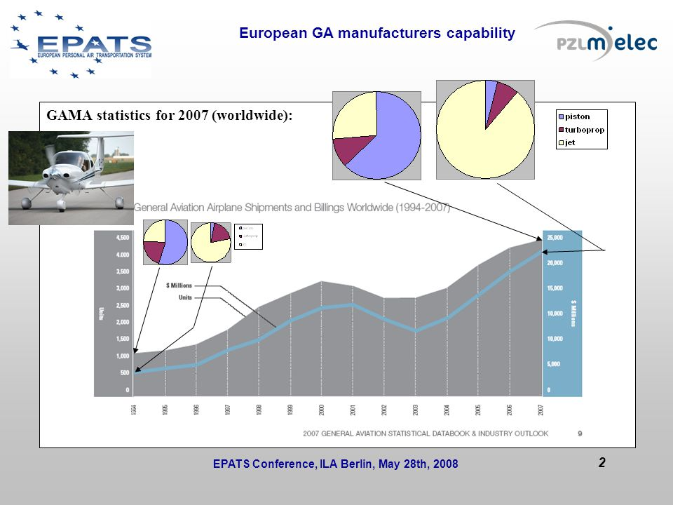 European GA manufacturers capability Issues to be solved during the session or at next WP/T meetings: GAMA statistics for 2007 (worldwide): EPATS Conference, ILA Berlin, May 28th, 2008 2