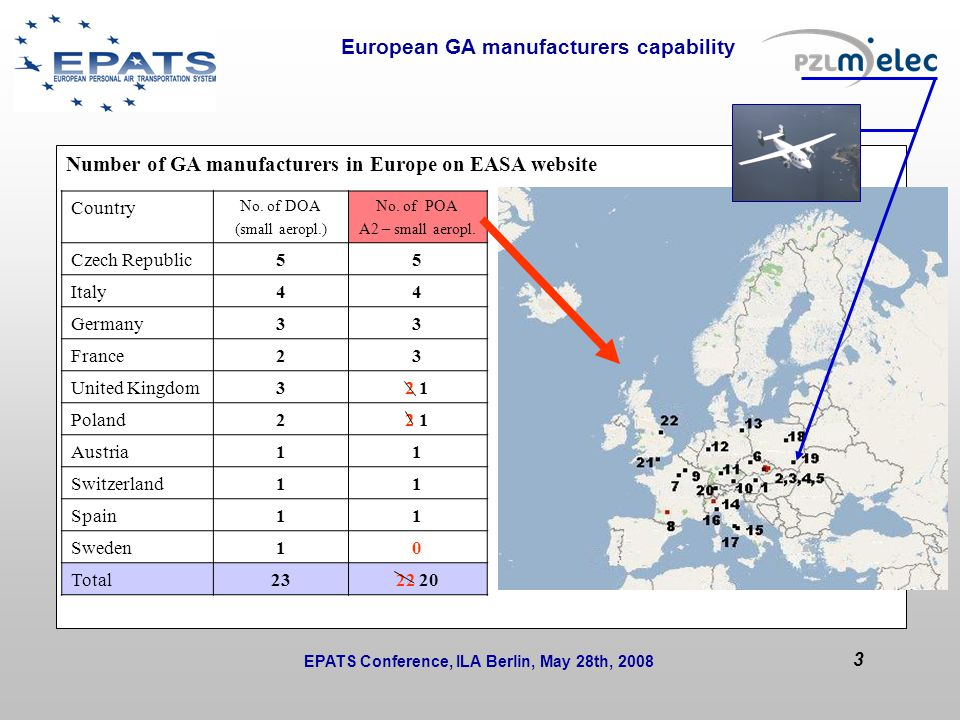 European GA manufacturers capability Issues to be solved during the session or at next WP/T meetings: Number of GA manufacturers in Europe on EASA website Country No.