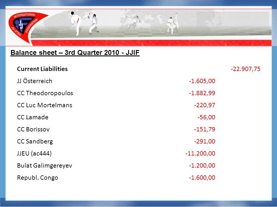 Balance sheet – 3rd Quarter 2010 - JJIF Current Liabilities-22.907,75 JJ Österreich-1.605,00 CC Theodoropoulos-1.882,99 CC Luc Mortelmans-220,97 CC Lamade-56,00 CC Borissov-151,79 CC Sandberg-291,00 JJEU (ac444)-11.200,00 Bulat Galimgereyev-1.200,00 Republ.