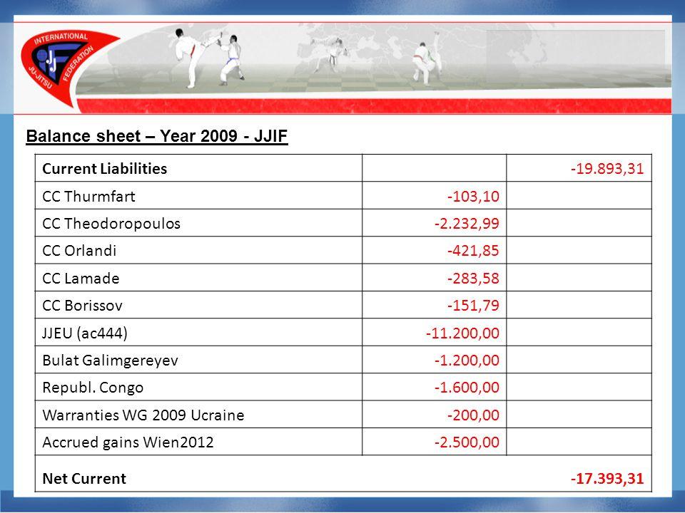 Balance sheet – Year 2009 - JJIF Current Liabilities -19.893,31 CC Thurmfart-103,10 CC Theodoropoulos-2.232,99 CC Orlandi-421,85 CC Lamade-283,58 CC Borissov-151,79 JJEU (ac444)-11.200,00 Bulat Galimgereyev-1.200,00 Republ.