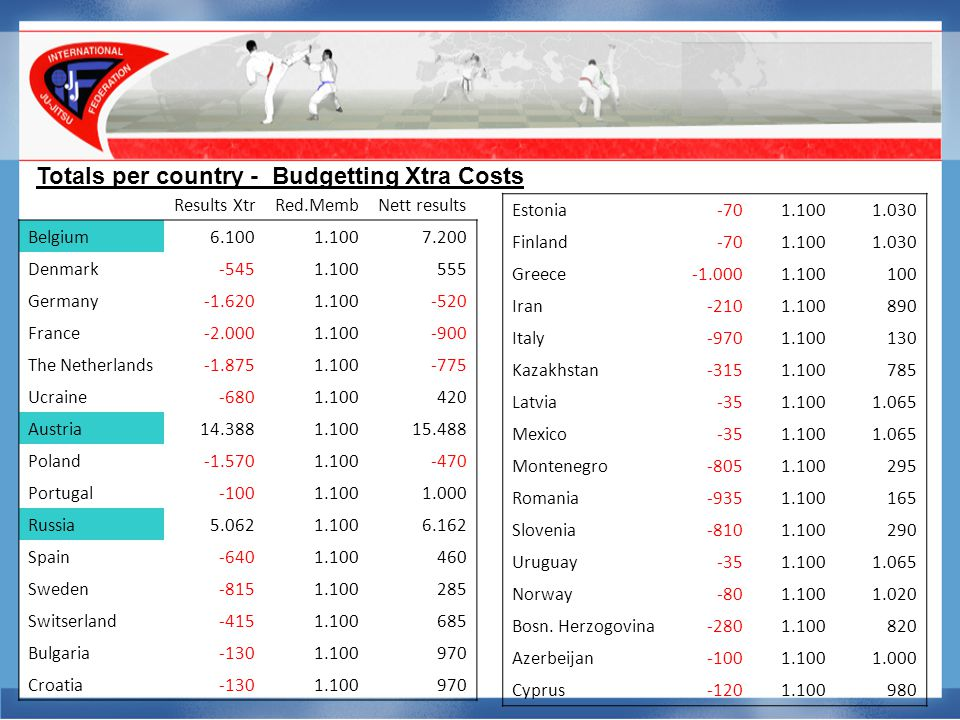 Totals per country - Budgetting Xtra Costs Results XtrRed.MembNett results Belgium6.1001.1007.200 Denmark-5451.100555 Germany-1.6201.100-520 France-2.0001.100-900 The Netherlands-1.8751.100-775 Ucraine-6801.100420 Austria14.3881.10015.488 Poland-1.5701.100-470 Portugal-1001.1001.000 Russia5.0621.1006.162 Spain-6401.100460 Sweden-8151.100285 Switserland-4151.100685 Bulgaria-1301.100970 Croatia-1301.100970 Estonia-701.1001.030 Finland-701.1001.030 Greece1.100100 Iran-2101.100890 Italy-9701.100130 Kazakhstan-3151.100785 Latvia-351.1001.065 Mexico-351.1001.065 Montenegro-8051.100295 Romania-9351.100165 Slovenia-8101.100290 Uruguay-351.1001.065 Norway-801.1001.020 Bosn.