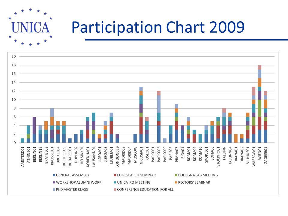 Participation Chart 2009