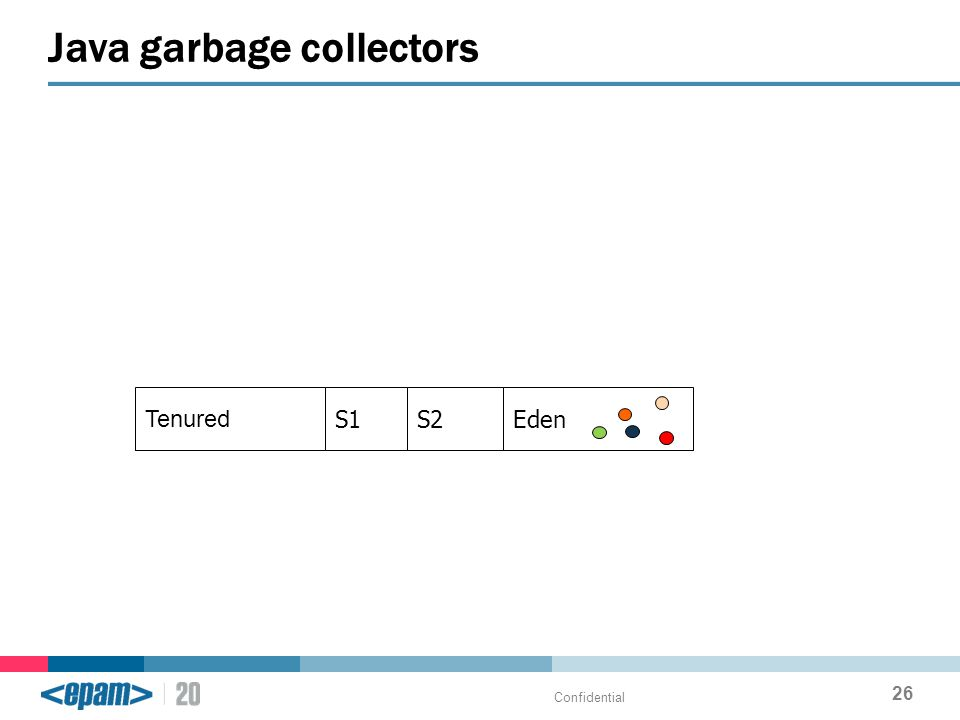 Java garbage collectors Confidential 26 Tenured S1S2Eden