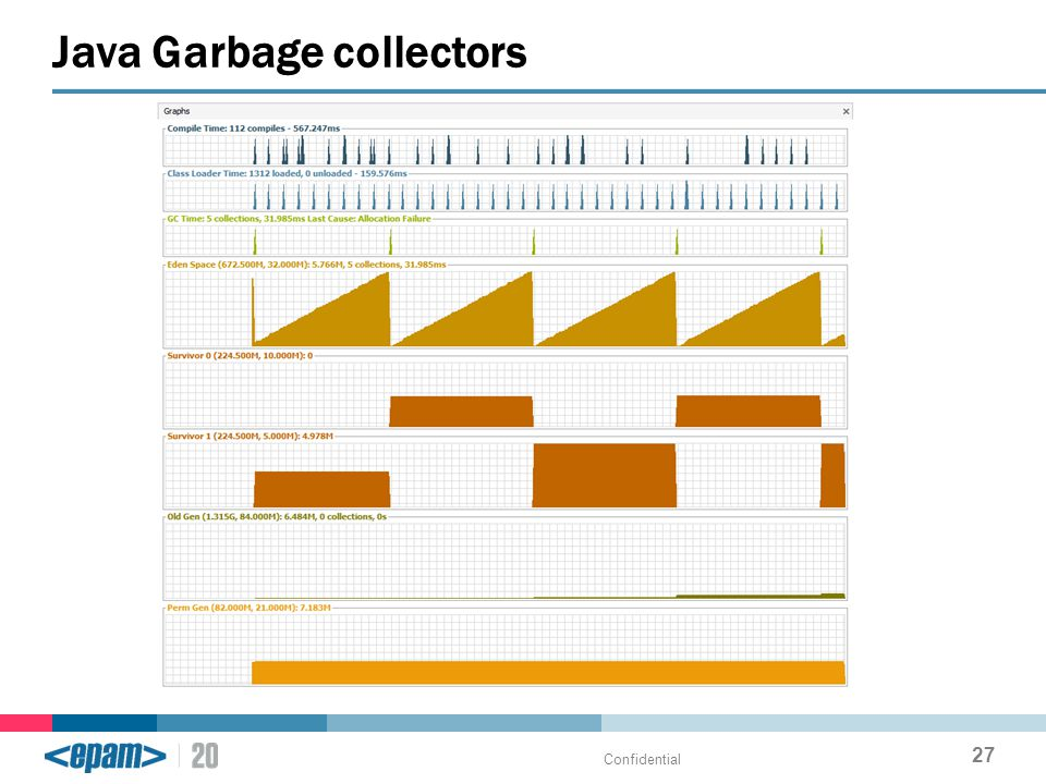 Java Garbage collectors Confidential 27